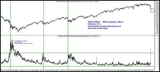 CBOE Vix and Dow Jones