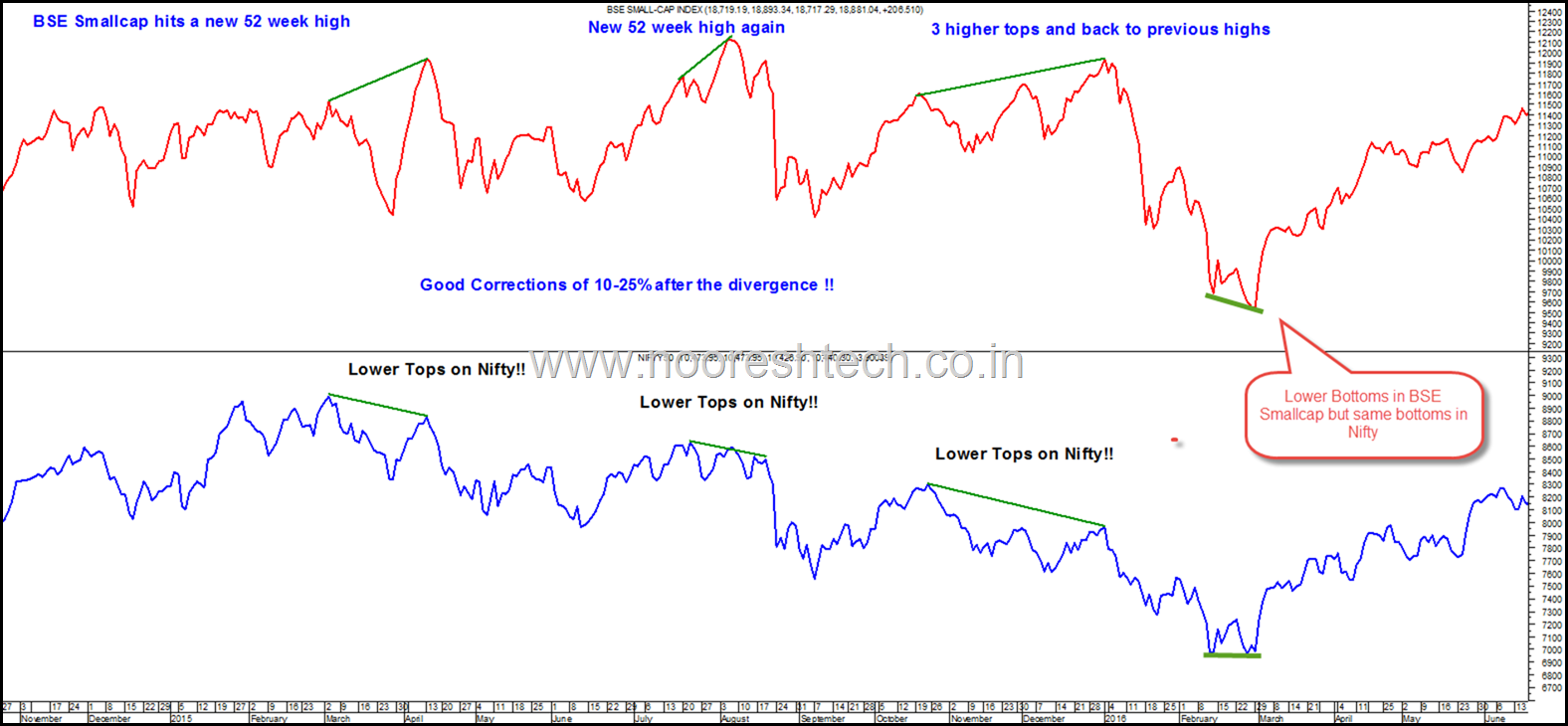 BSE Smallcap Index 2015-2016