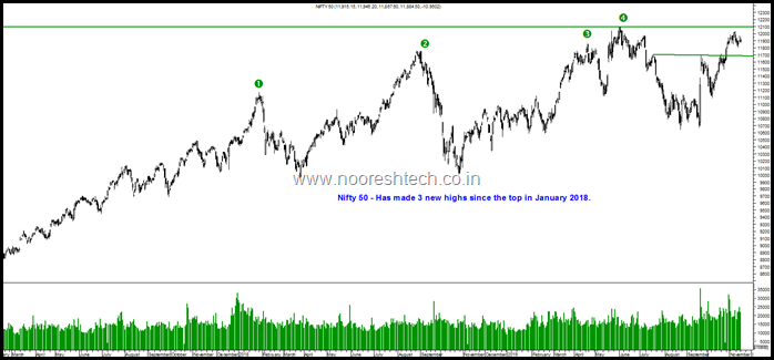 Nifty 50 highs