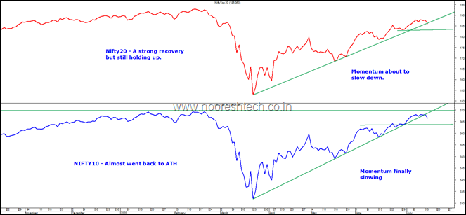Nifty10 and Nifty20