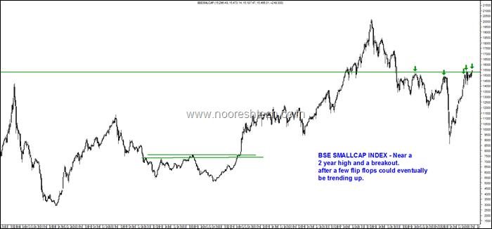 BSe Smallcap Index