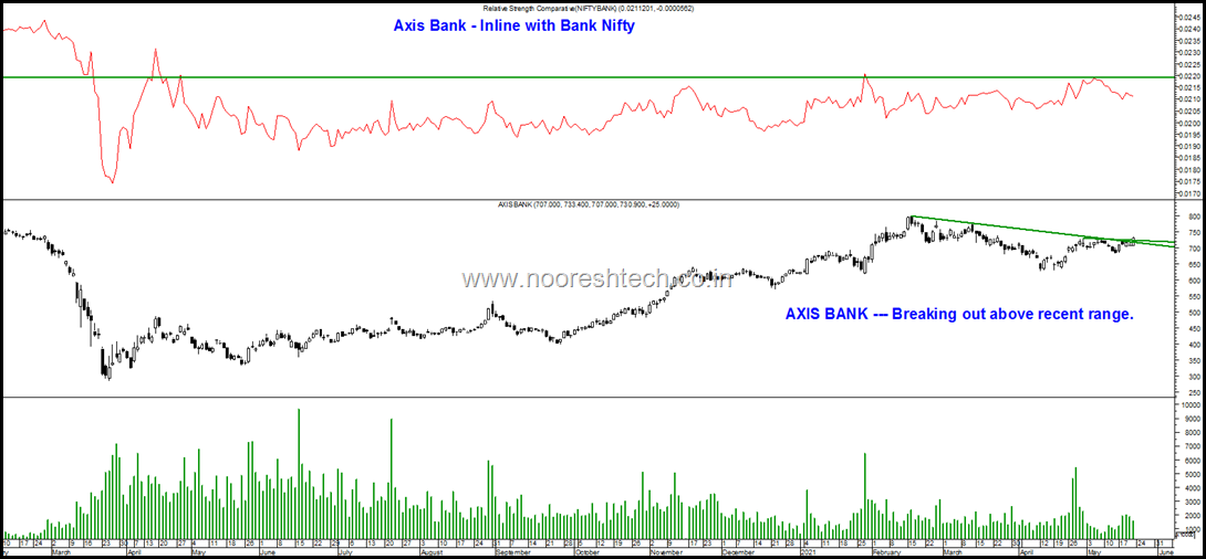Axis Bank Inline