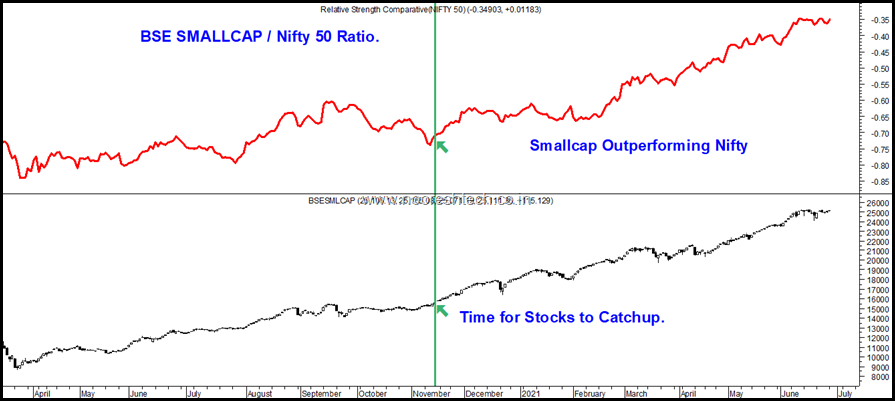 BSE Smallcap to Nifty