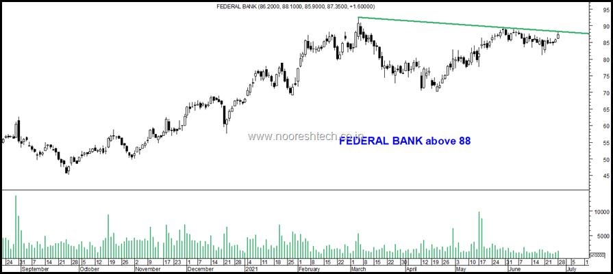 Fed bank blog