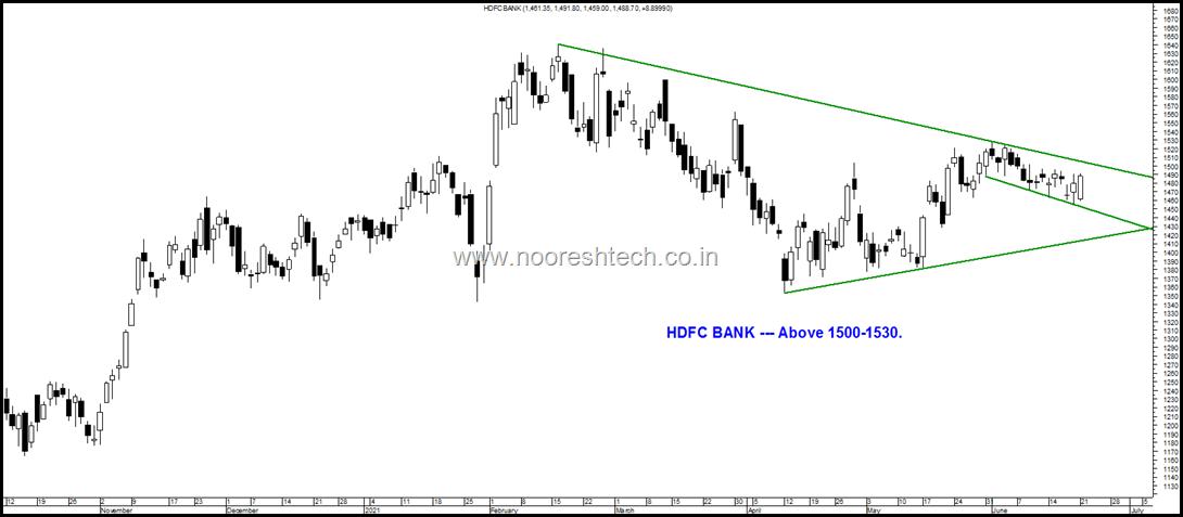 HDFC Bank oops