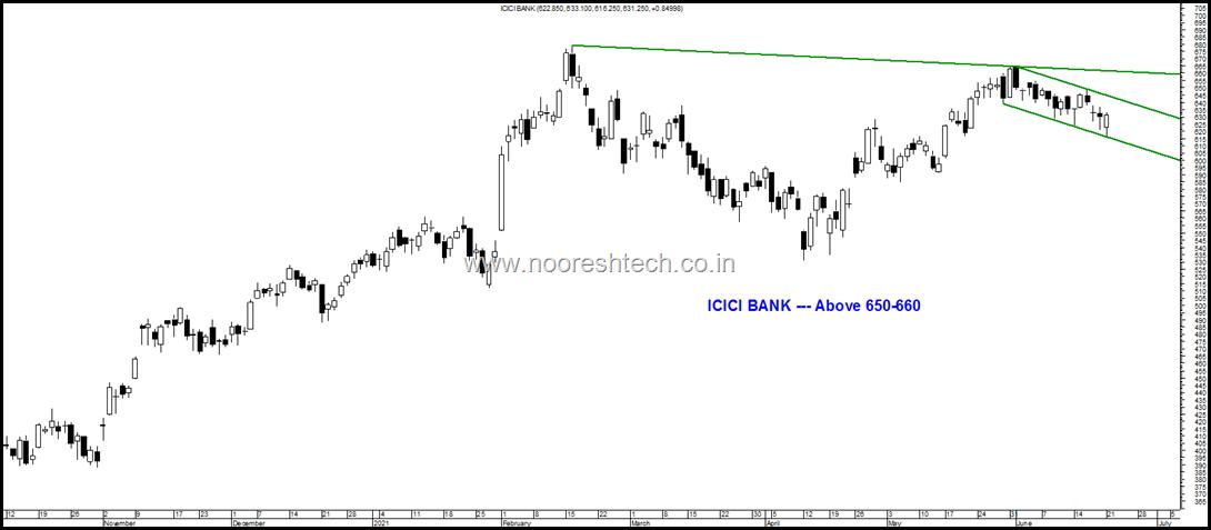 ICICI Bank br