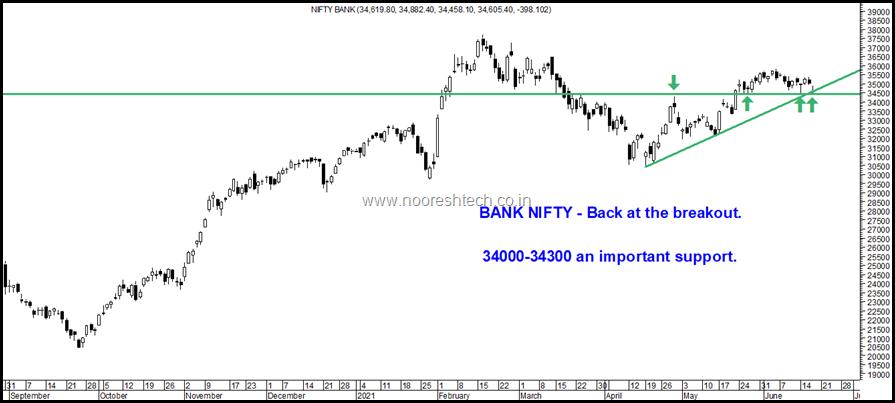 Nifty Bank