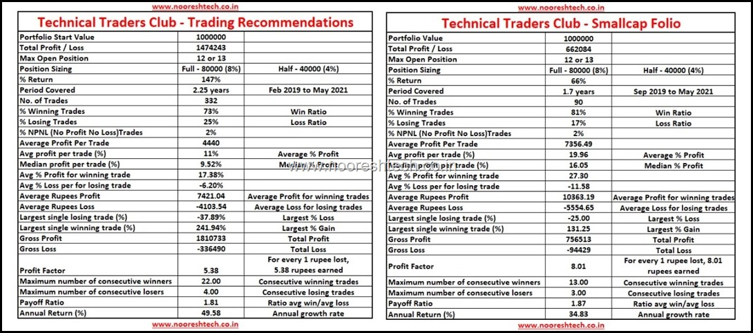 Technical Traders Club till May 2021