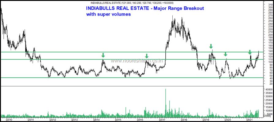 Indiabulls Real Estate