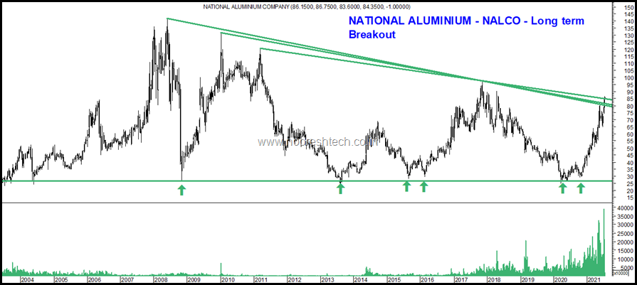 Nalco long term