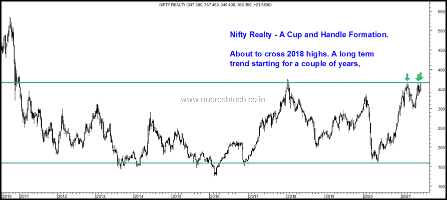 Nifty Realty Index