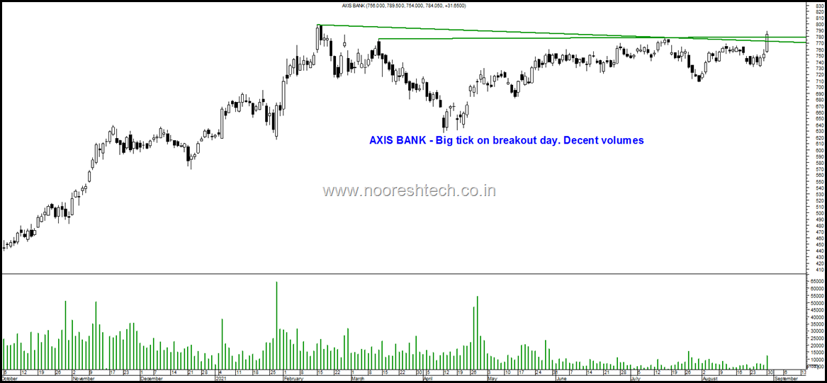 Axis Bank breakout