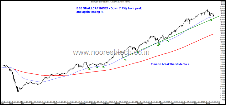 BSE Smallcap Index 22nd August 2021