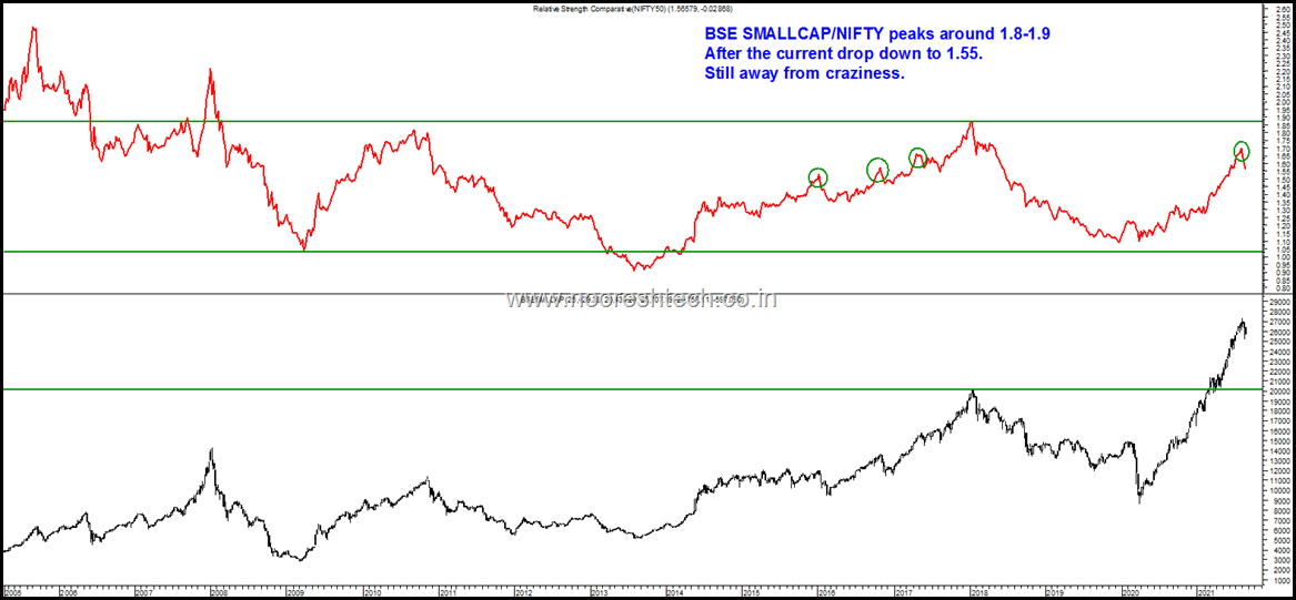 BSE Smallcap by Nifty