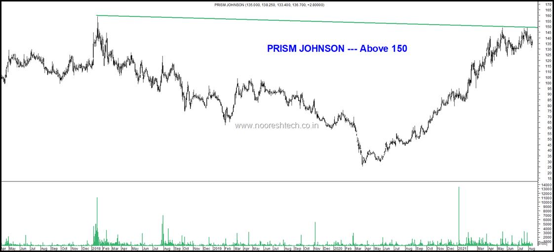 Prism Johnson