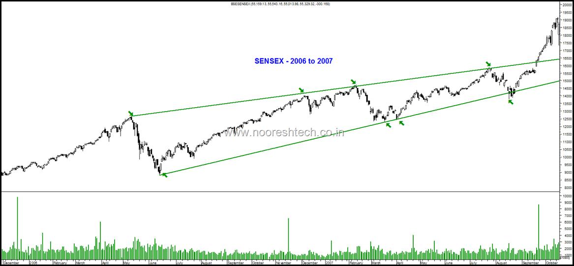 Sensex in 2006-2007