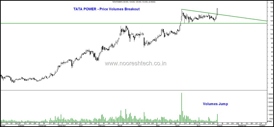 Tata Powerr Blog