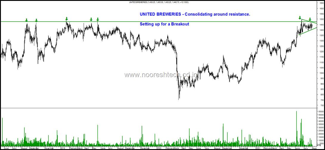 United Breweries