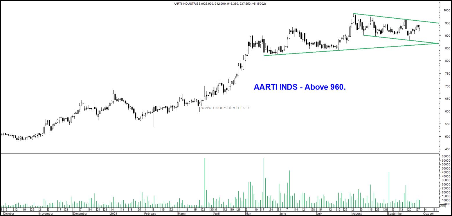 Aarti Inds