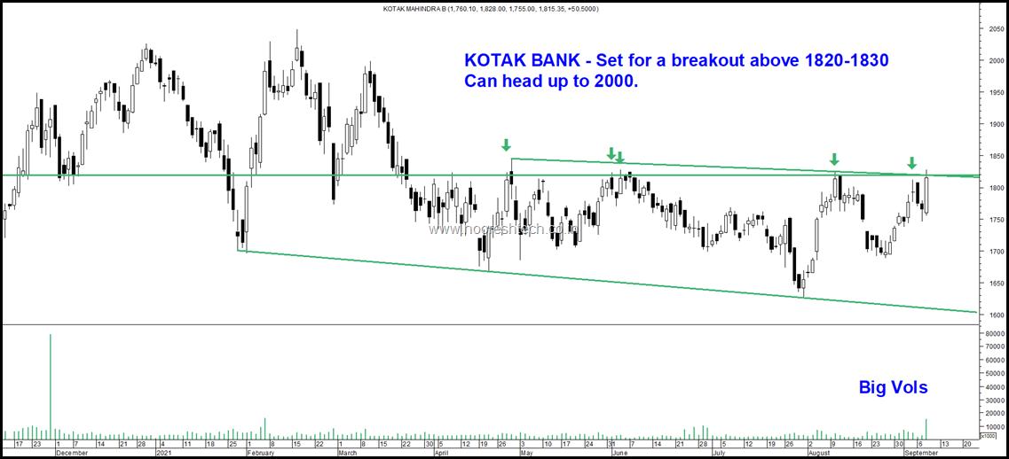 Kotak Bank blog