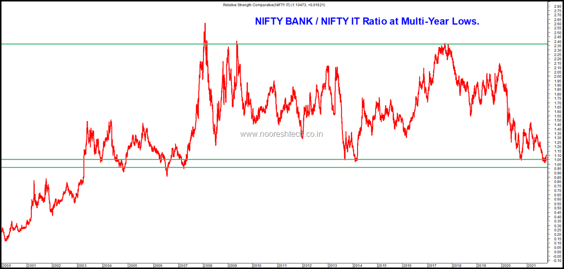 Bank Nifty by Nifty IT