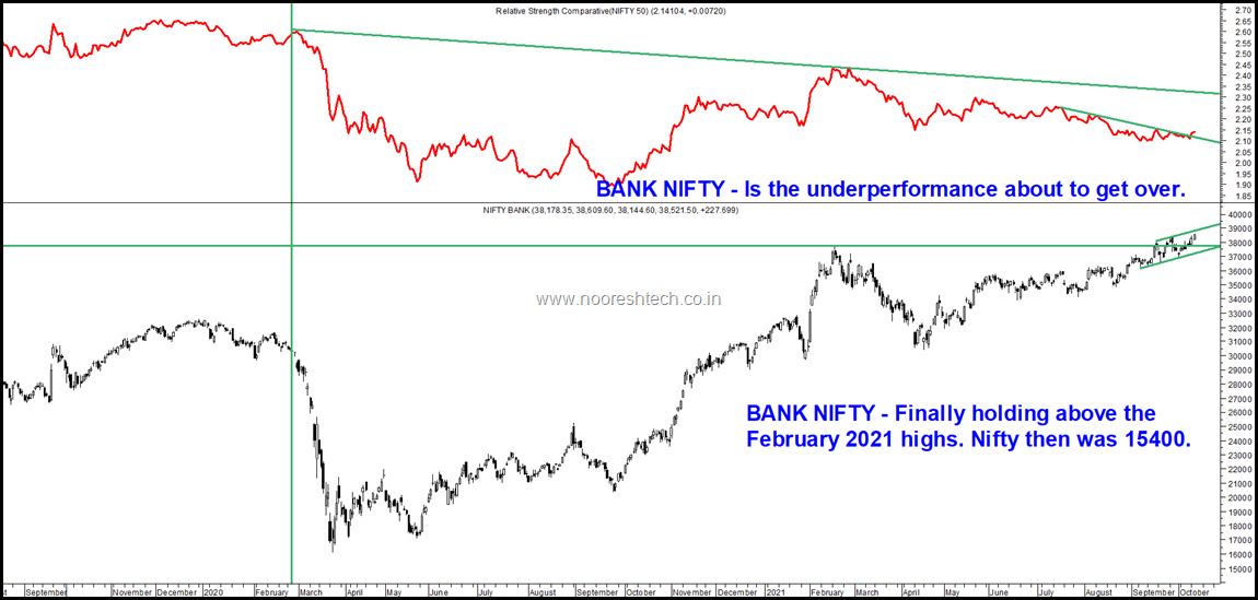 Bank Nifty by USD INR
