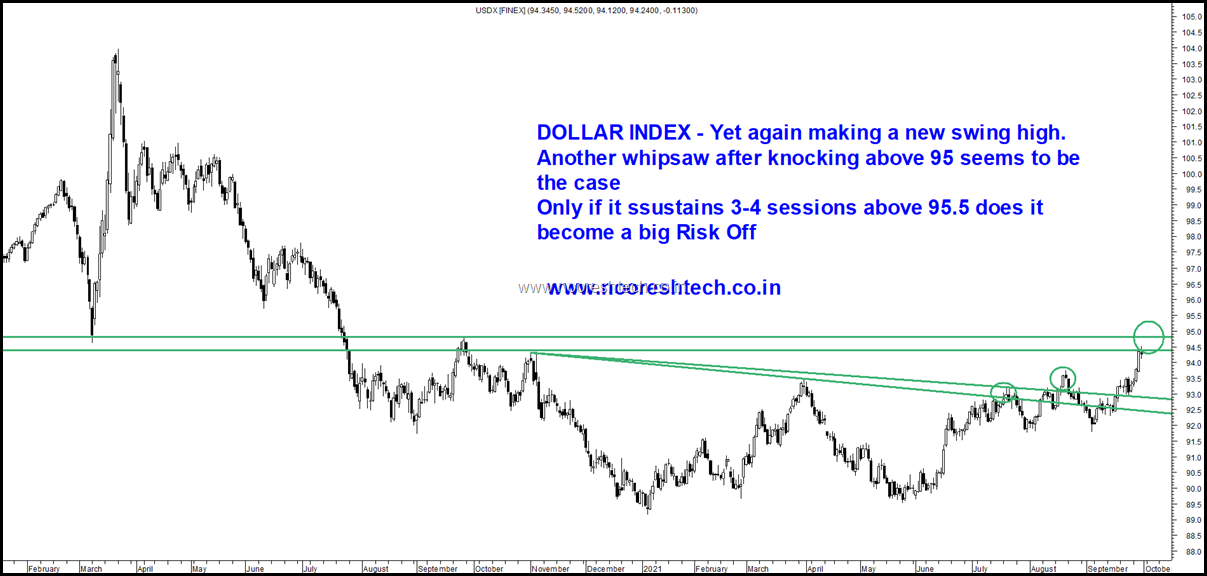 Dollar Index twitter