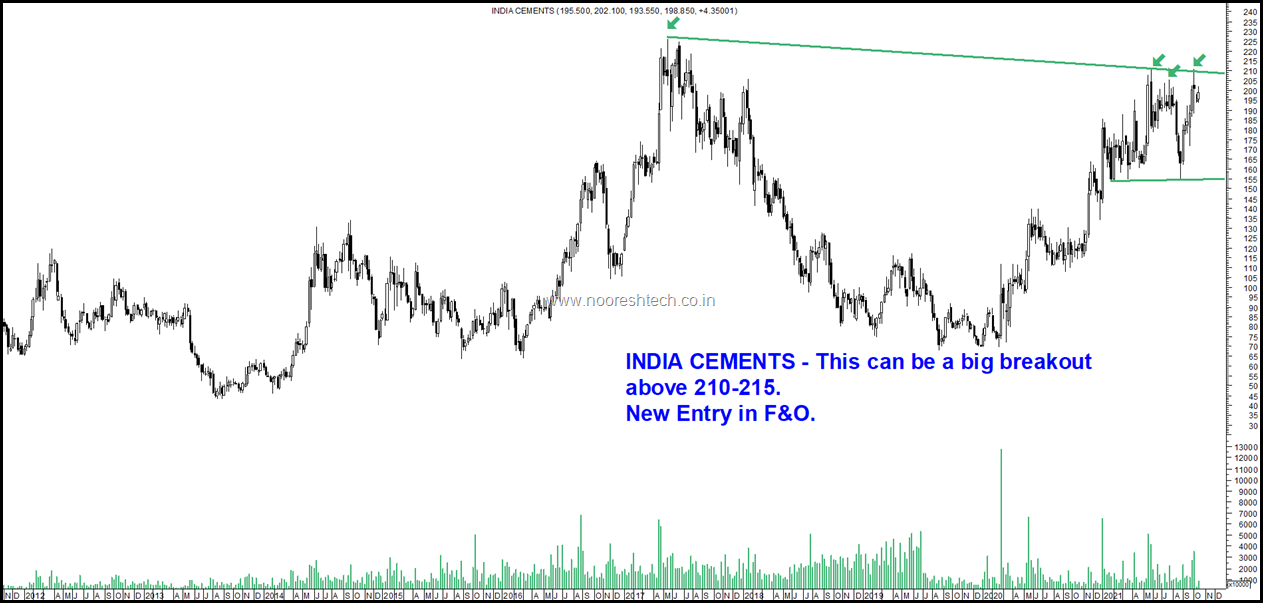 India Cements Blog