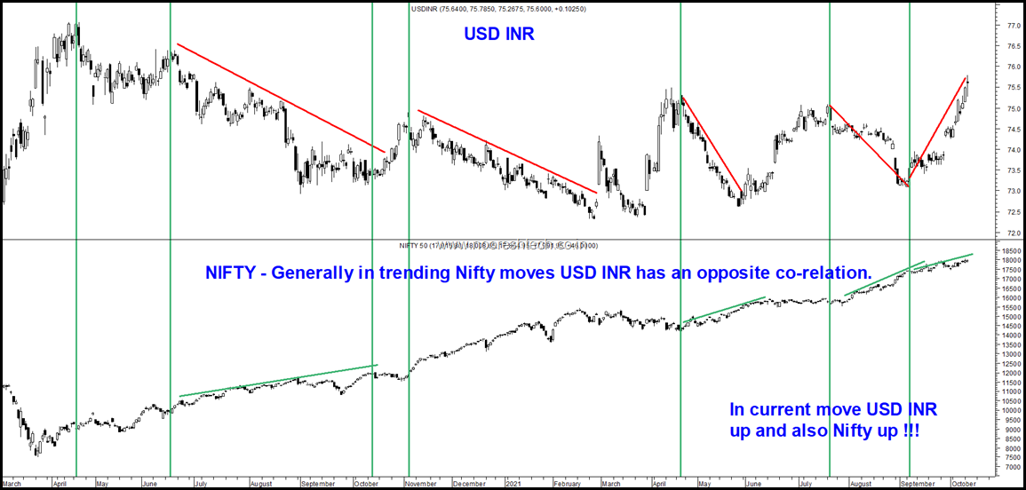 Nifty by USD Inr